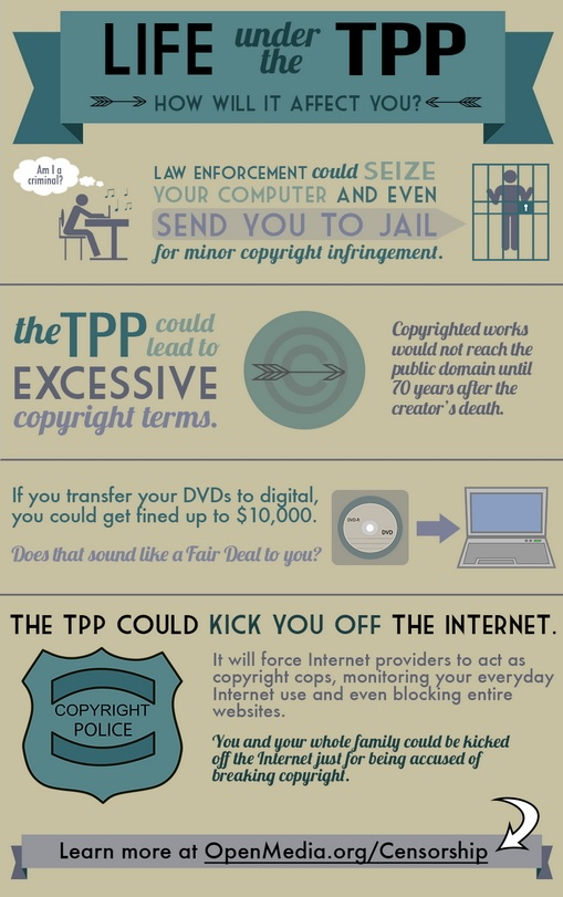 Life Under The TPP